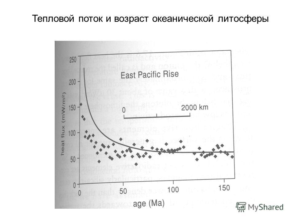 Тепловой поток и возраст океанической литосферы