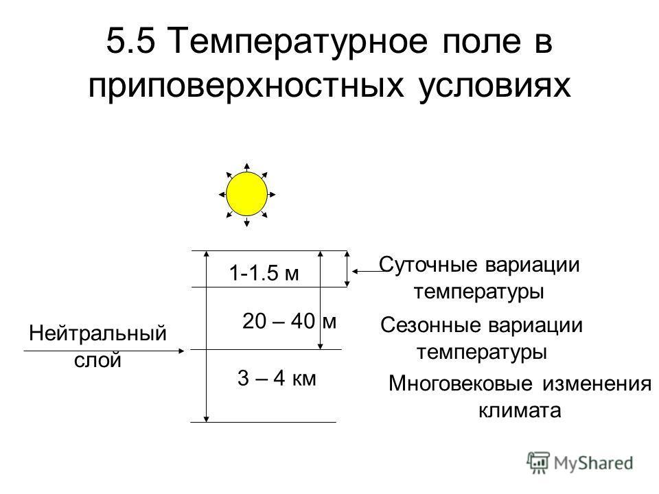 5.5 Температурное поле в приповерхностных условиях Суточные вариации температуры 1-1.5 м Сезонные вариации температуры 20 – 40 м Многовековые изменения климата 3 – 4 км Нейтральный слой