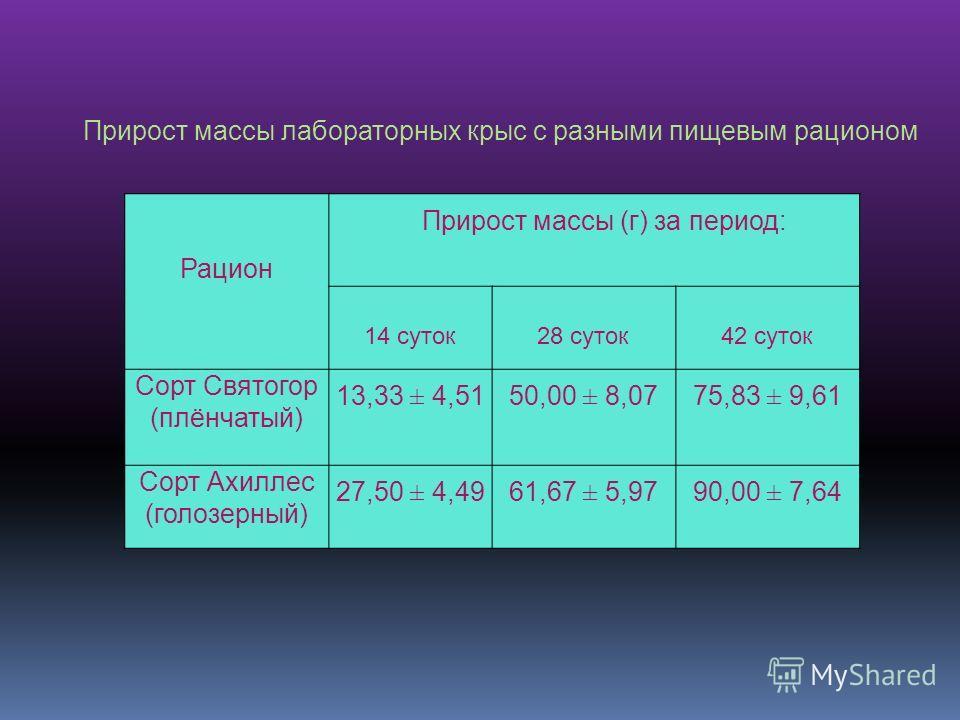 Рацион Прирост массы (г) за период: 14 суток 28 суток42 суток Сорт Святогор (плёнчатый) 13,33 ± 4,5150,00 ± 8,0775,83 ± 9,61 Сорт Ахиллес (голозерный) 27,50 ± 4,4961,67 ± 5,9790,00 ± 7,64 Прирост массы лабораторных крыс с разными пищевым рационом