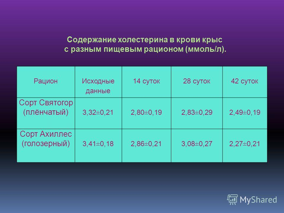 Рацион Исходные данные 14 суток 28 суток42 суток Сорт Святогор (плёнчатый) 3,32±0,21 2,80±0,19 2,83±0,29 2,49±0,19 Сорт Ахиллес (голозерный) 3,41±0,18 2,86±0,21 3,08±0,27 2,27±0,21 Содержание холестерина в крови крыс с разным пищевым рационом (ммоль/