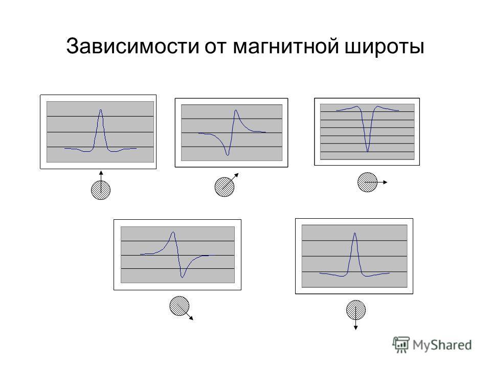 Зависимости от магнитной широты