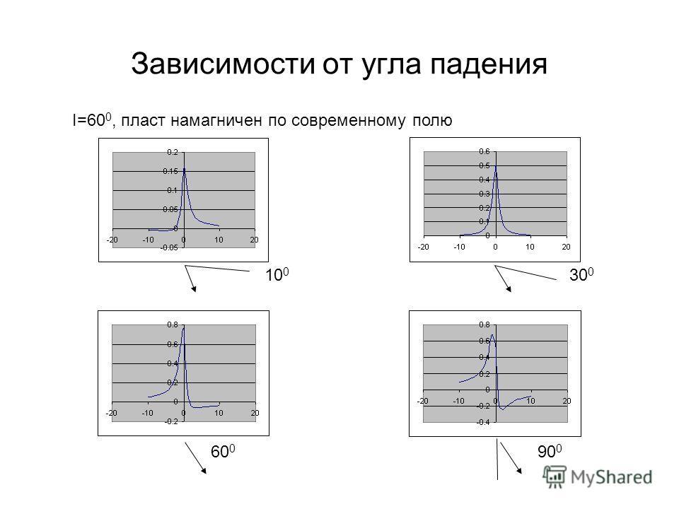 Зависимости от угла падения I=60 0, пласт намагничен по современному полю 10 0 30 0 60 0 90 0