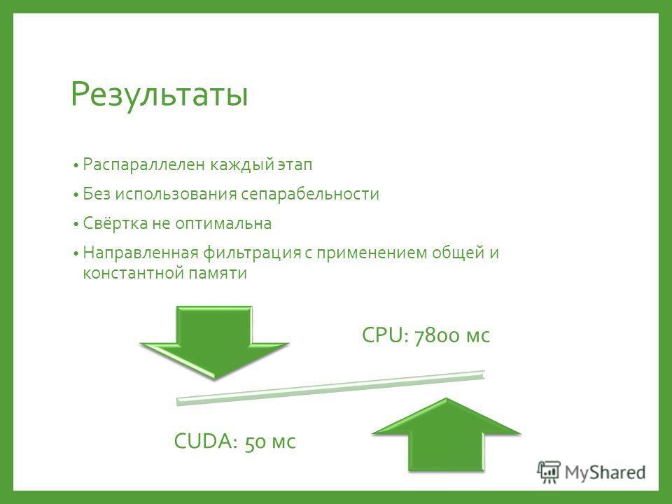 Результаты Распараллелен каждый этап Без использования сепарабельности Свёртка не оптимальна Направленная фильтрация с применением общей и константной памяти CPU: 7800 мс CUDA: 50 мс