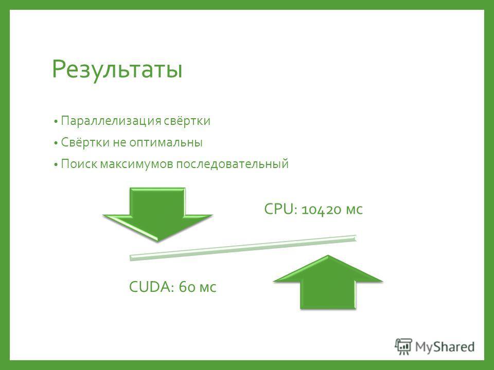 Результаты Параллелизация свёртки Свёртки не оптимальны Поиск максимумов последовательный CPU: 10420 мс CUDA: 60 мс
