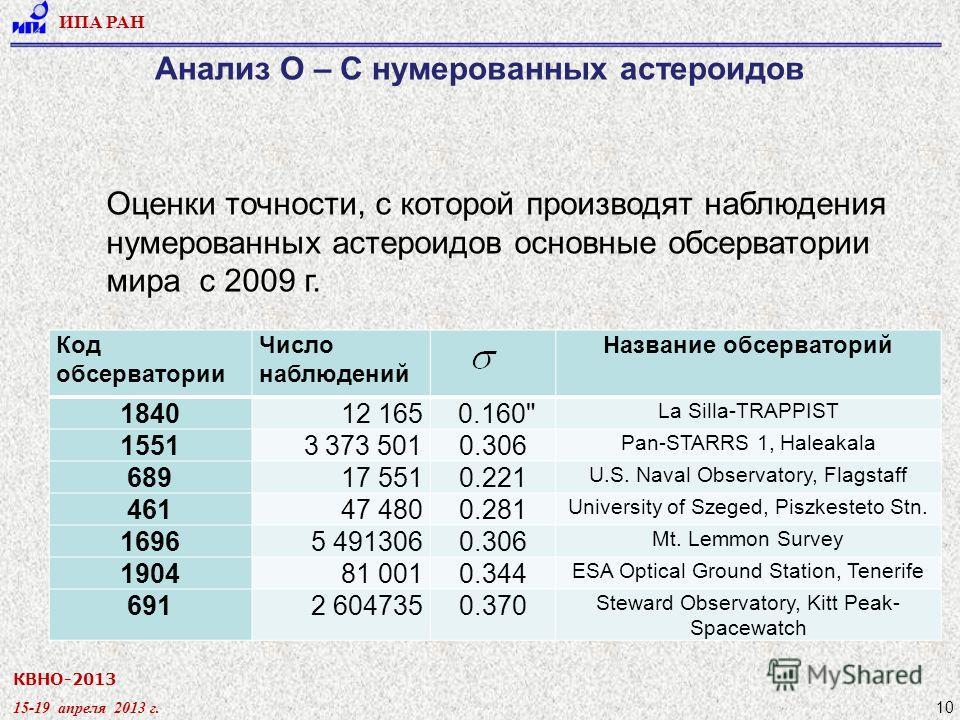 КВНО-2013 15-19 апреля 2013 г. ИПА РАН 10 Анализ О – С нумерованных астероидов Оценки точности, с которой производят наблюдения нумерованных астероидов основные обсерватории мира c 2009 г. Код обсерватории Число наблюдений Название обсерваторий 18401