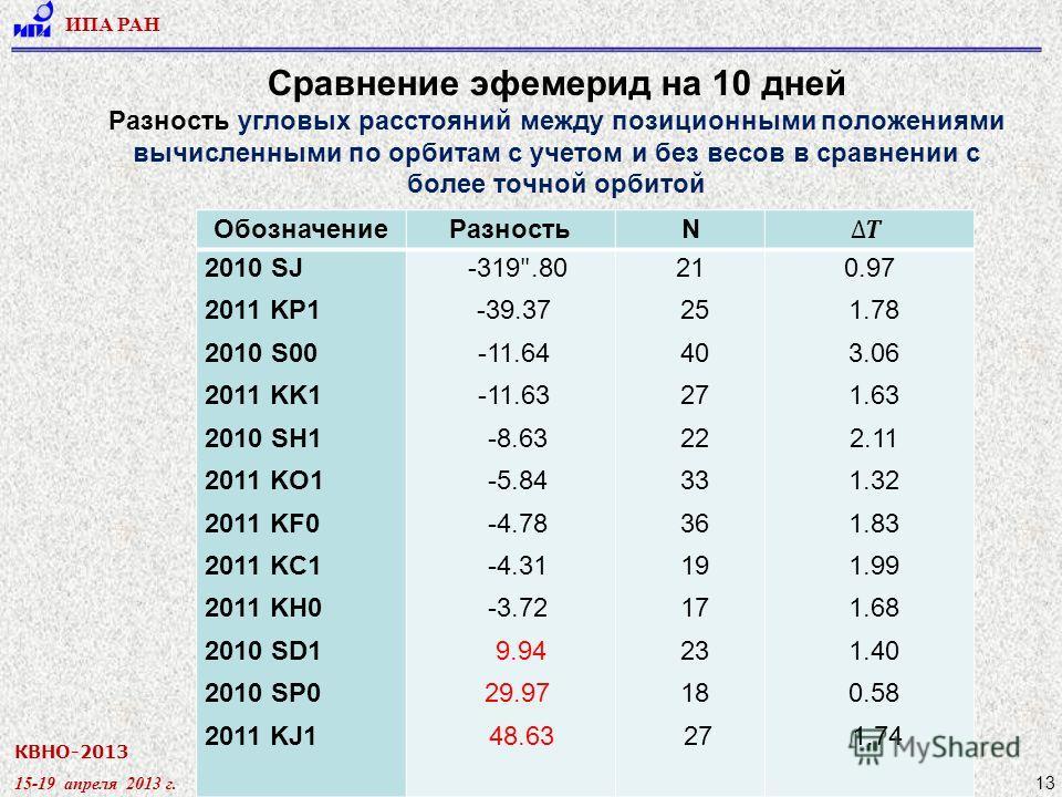 КВНО-2013 15-19 апреля 2013 г. ИПА РАН 13 Сравнение эфемерид на 10 дней Разность угловых расстояний между позиционными положениями вычисленными по орбитам с учетом и без весов в сравнении с более точной орбитой ОбозначениеРазностьN 2010 SJ 2011 KP1 2