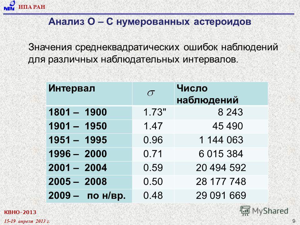 КВНО-2013 15-19 апреля 2013 г. ИПА РАН 9 Анализ О – С нумерованных астероидов Значения среднеквадратических ошибок наблюдений для различных наблюдательных интервалов. ИнтервалЧисло наблюдений 1801 – 1900 1.73
