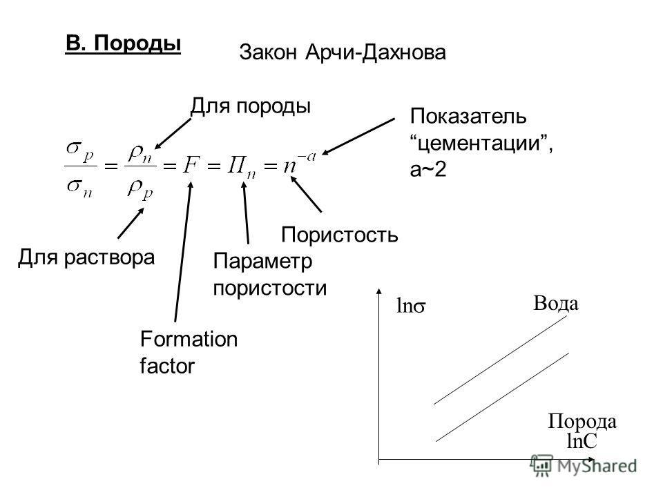 В. Породы Закон Арчи-Дахнова Пористость Показательцементации, a~2 Параметр пористости Formation factor Для породы Для раствора ln lnC Вода Порода