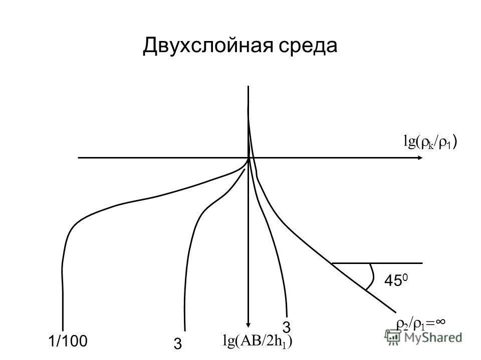 Двухслойная среда lg( k / 1 ) lg(AB/2h 1 ) 45 0 3 1/100 3