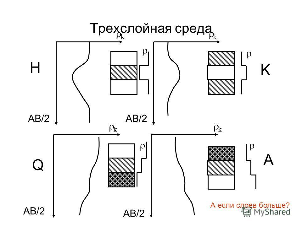 Трехслойная среда k k k k AB/2 H K Q A А если слоев больше?