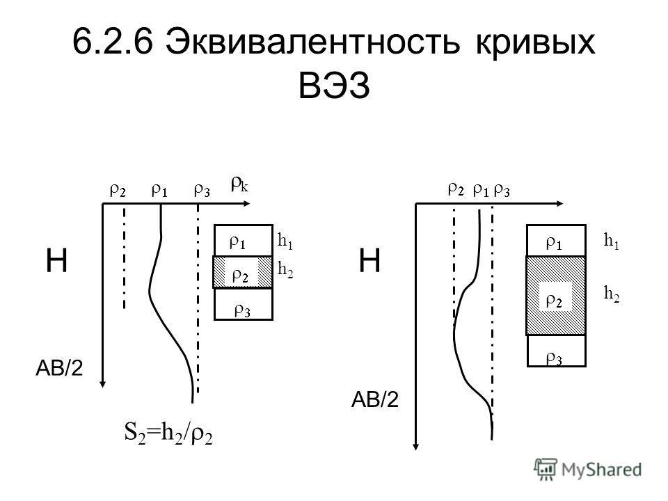 6.2.6 Эквивалентность кривых ВЭЗ AB/2 H k H h1h1 h2h2 h1h1 h2h2 S 2 =h 2 / 2