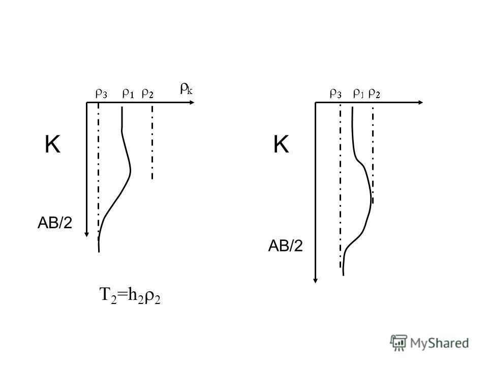 AB/2 K k K T 2 =h 2 2