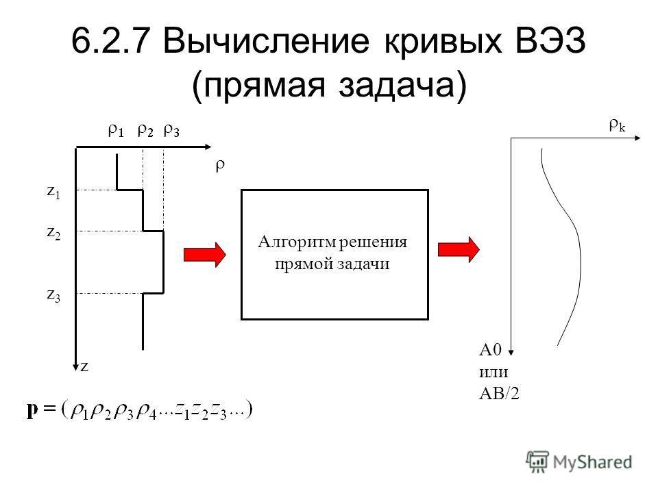 6.2.7 Вычисление кривых ВЭЗ (прямая задача) z z1z1 z2z2 z3z3 Алгоритм решения прямой задачи A0 или AB/2 k