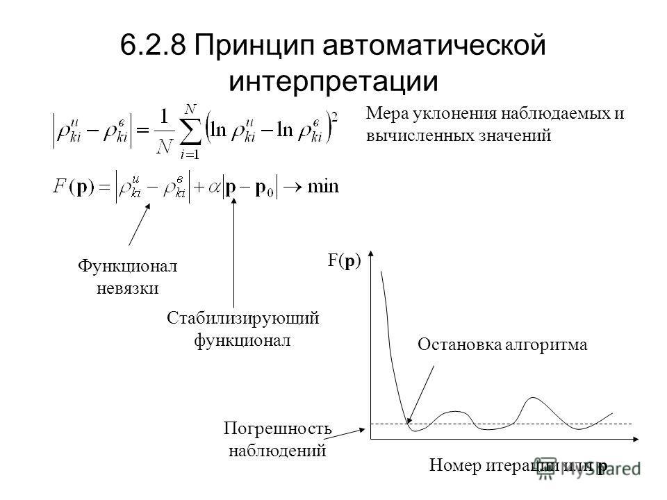 6.2.8 Принцип автоматической интерпретации Мера уклонения наблюдаемых и вычисленных значений F(p) Номер итерации или p Функционал невязки Стабилизирующий функционал Погрешность наблюдений Остановка алгоритма