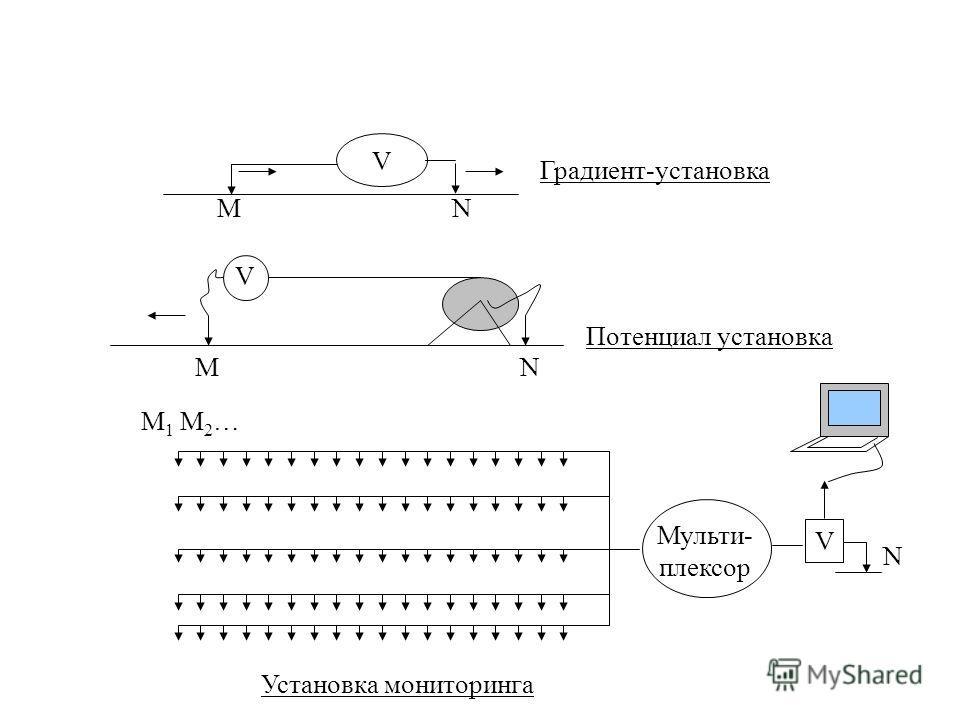 V MN Градиент-установка N V M Потенциал установка Мульти- плексор V N Установка мониторинга M 1 M 2 …