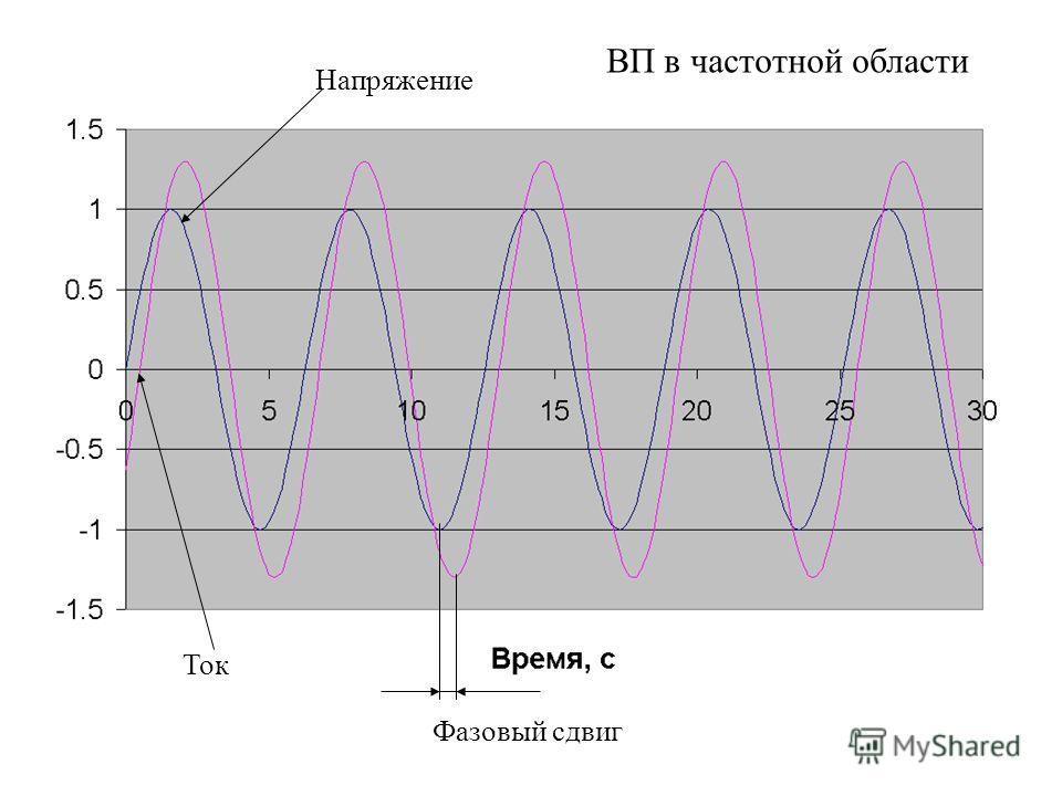 Ток Напряжение Фазовый сдвиг ВП в частотной области