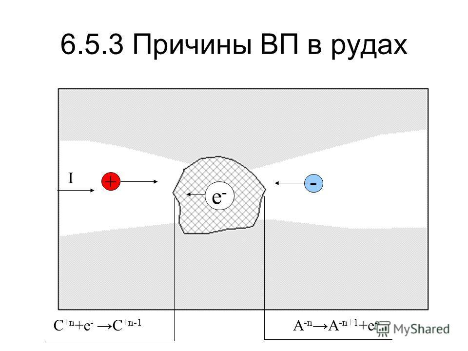 6.5.3 Причины ВП в рудах I + - e-e- A -n A -n+1 +e - C +n +e - C +n-1