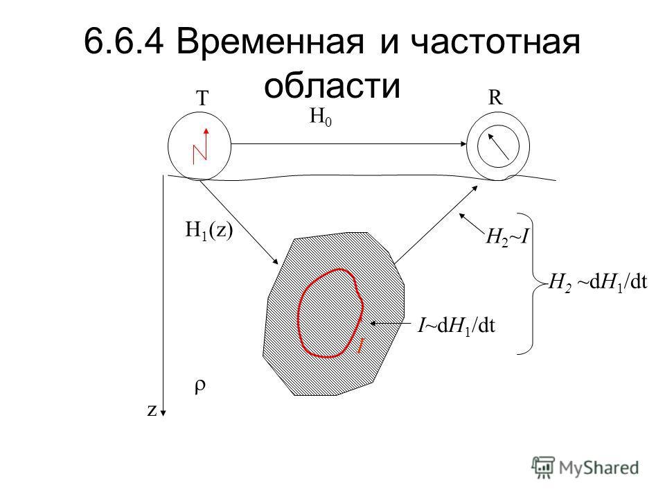6.6.4 Временная и частотная области T R H0H0 H 1 (z) z I I~dH 1 /dt H2~IH2~I H 2 ~dH 1 /dt