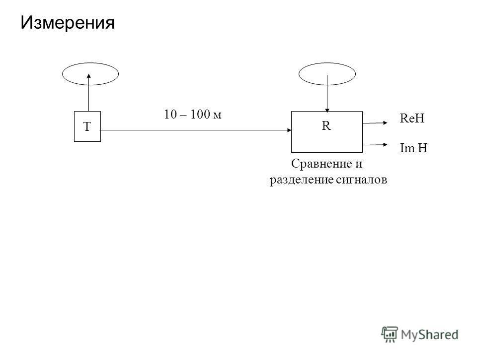 Измерения T R Сравнение и разделение сигналов 10 – 100 м ReH Im H