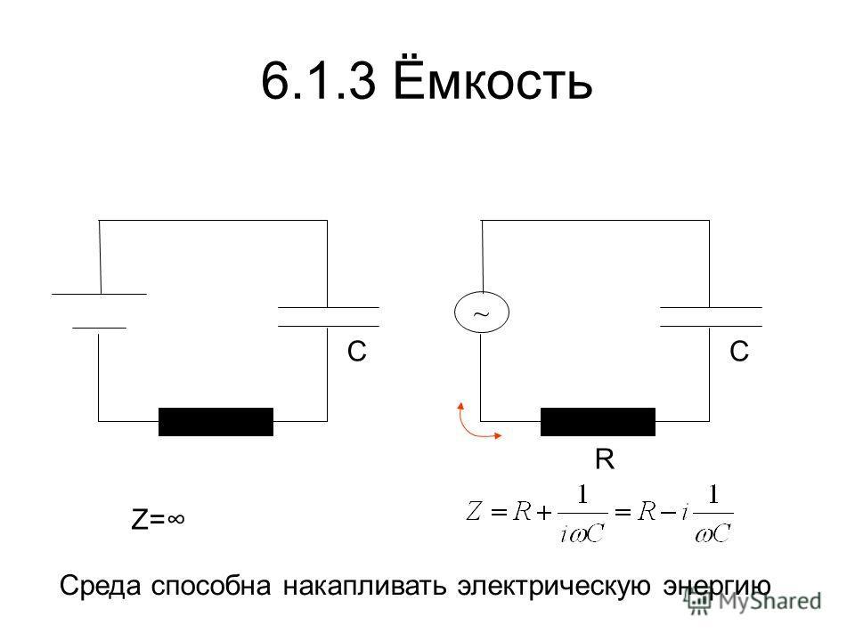 6.1.3 Ёмкость C R C ~ Z= Среда способна накапливать электрическую энергию