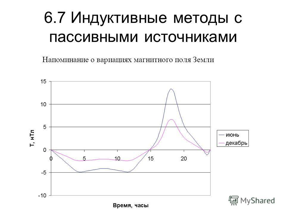 6.7 Индуктивные методы с пассивными источниками Напоминание о вариациях магнитного поля Земли