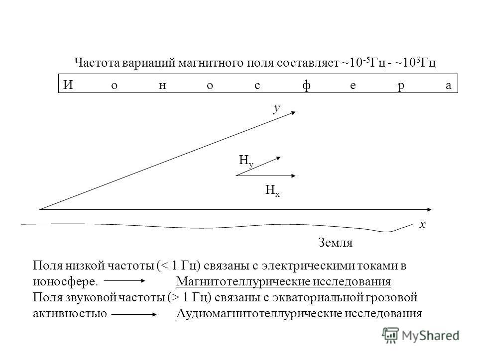 Частота вариаций магнитного поля составляет ~10 -5 Гц - ~10 3 Гц x y Земля ИоносфераИоносфера HxHx HyHy Поля низкой частоты (< 1 Гц) связаны с электрическими токами в ионосфере. Магнитотеллурические исследования Поля звуковой частоты (> 1 Гц) связаны