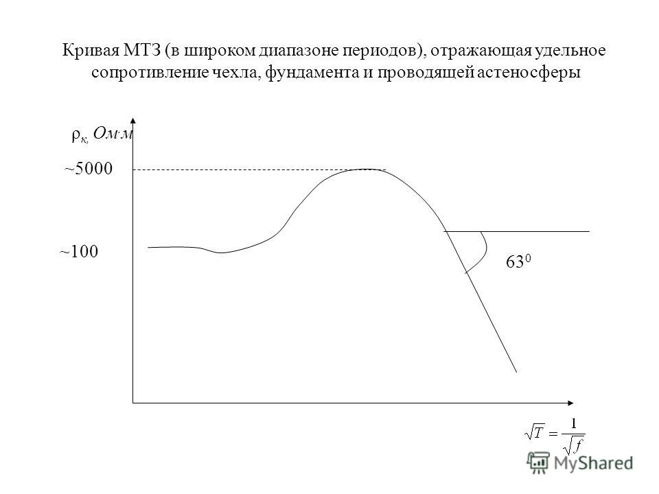 ρ к, Ом. м ~100 ~5000 63 0 Кривая МТЗ (в широком диапазоне периодов), отражающая удельное сопротивление чехла, фундамента и проводящей астеносферы
