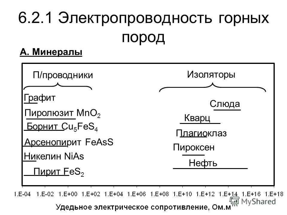 6.2.1 Электропроводность горных пород А. Минералы Пирит FeS 2 Никелин NiAs Арсенопирит FeAsS Борнит Cu 5 FeS 4 Пиролюзит MnO 2 Графит Слюда Кварц Плагиоклаз Пироксен Нефть П/проводники Изоляторы