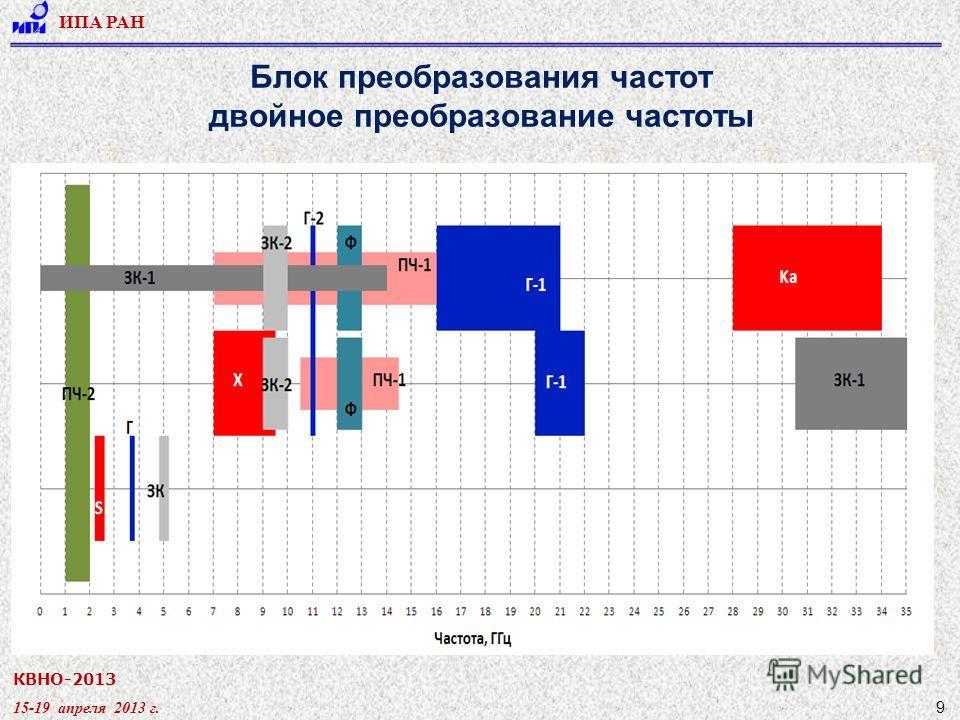 КВНО-2013 15-19 апреля 2013 г. ИПА РАН 9 Блок преобразования частот двойное преобразование частоты