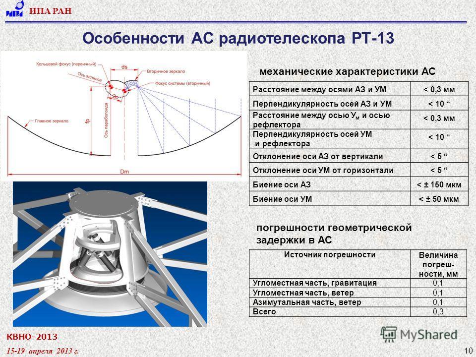 КВНО-2013 15-19 апреля 2013 г. ИПА РАН 10 Особенности АС радиотелескопа РТ-13 Источник погрешностиВеличина погреш- ности, мм Угломестная часть, гравитация0,1 Угломестная часть, ветер0,1 Азимутальная часть, ветер0,1 Всего0,3 погрешности геометрической