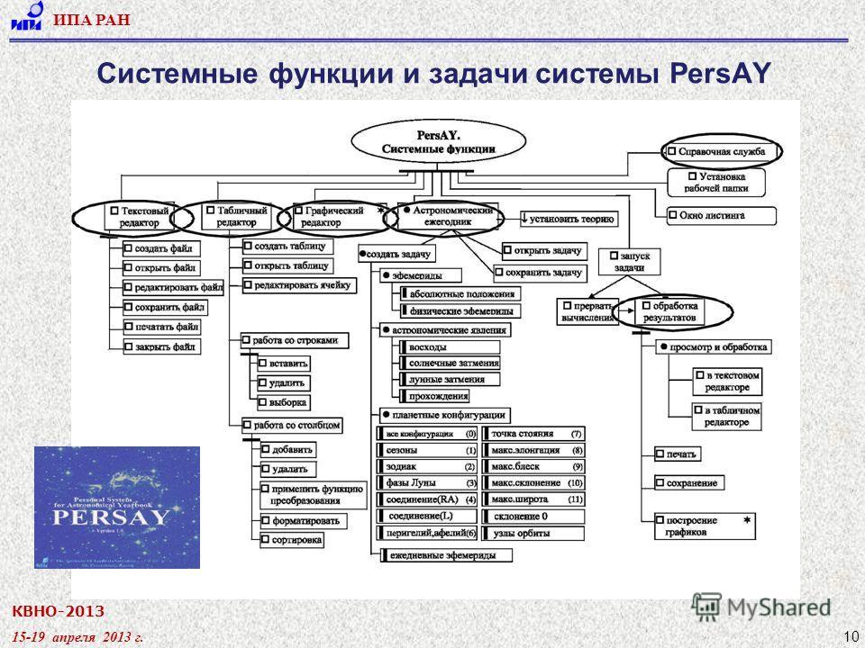 КВНО-2013 15-19 апреля 2013 г. ИПА РАН 10 Системные функции и задачи системы PersAY