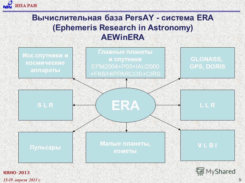 КВНО-2013 15-19 апреля 2013 г. ИПА РАН 9 Вычислительная база PersAY - система ERA (Ephemeris Research in Astronomy) AEWinERA Иск.спутники и космические аппараты S L R Пульсары Главные планеты и спутники EPM2004+P03+IAU2000 +FK6/HIPPARCOS+CIRS GLONASS