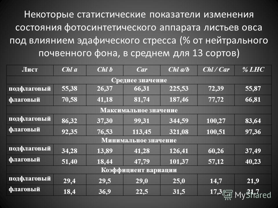 Некоторые статистические показатели изменения состояния фотосинтетического аппарата листьев овса под влиянием эдафического стресса (% от нейтрального почвенного фона, в среднем для 13 сортов) ЛистChl aChl bCarChl a/bChl / Car% LHC Среднее значение по