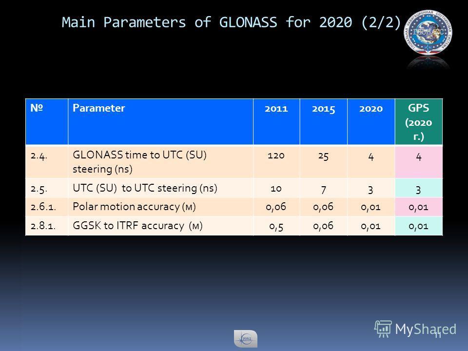 Main Parameters of GLONASS for 2020 (2/2) Parameter201120152020GPS (2020 г.) 2.4.GLONASS time to UTC (SU) steering (ns) 1202544 2.5.UTC (SU) to UTC steering (ns)10733 2.6.1.Polar motion accuracy (м)0,06 0,01 2.8.1.GGSK to ITRF accuracy (м)0,50,060,01