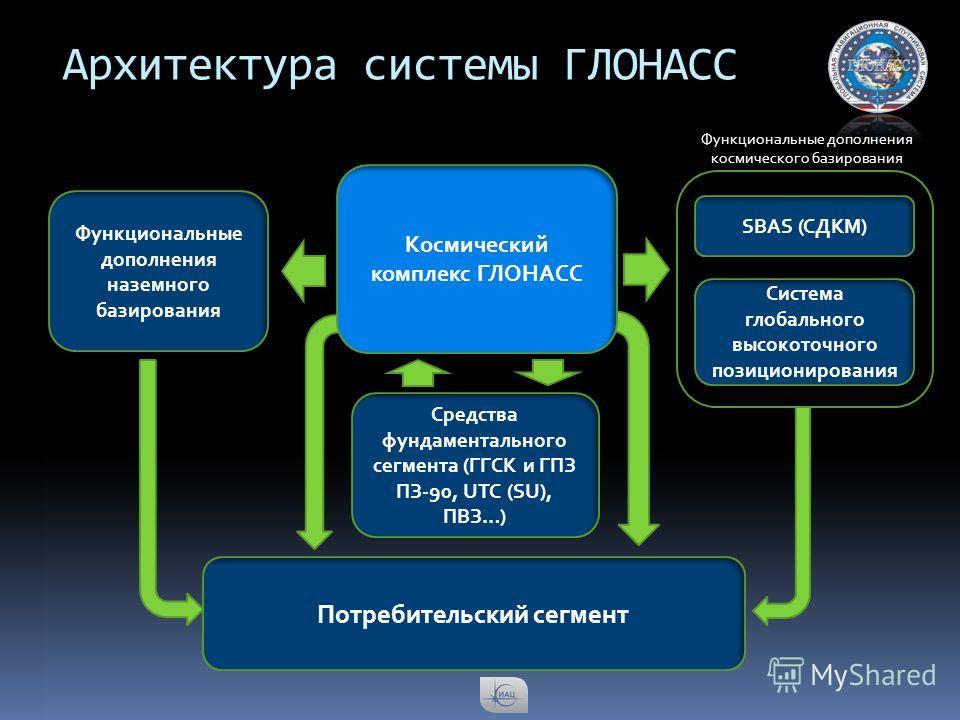 Архитектура системы ГЛОНАСС Космический комплекс ГЛОНАСС SBAS (СДКМ) Функциональные дополнения наземного базирования Средства фундаментального сегмента (ГГСК и ГПЗ ПЗ-90, UTC (SU), ПВЗ…) Потребительский сегмент Система глобального высокоточного позиц
