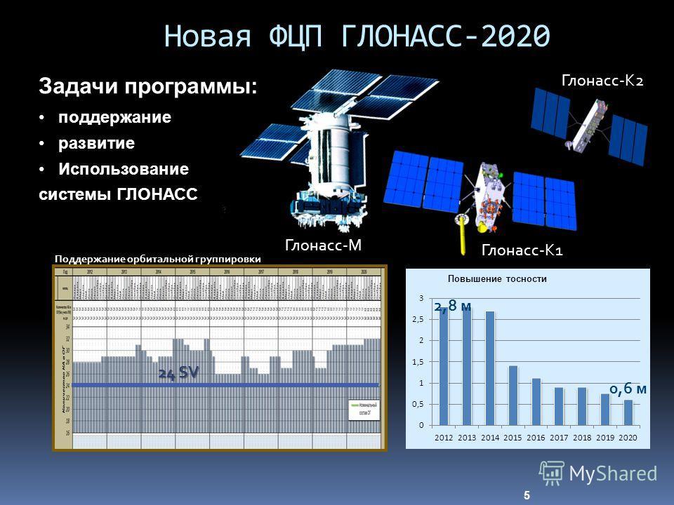 Новая ФЦП ГЛОНАСС-2020 5 Задачи программы: поддержание развитие Использование системы ГЛОНАСС 24 SV Поддержание орбитальной группировки 2,8 м 0,6 м Глонасс-М Глонасс-К1 Глонасс-К2