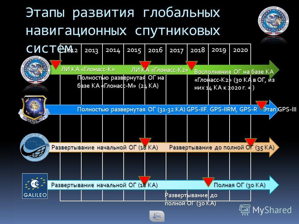 Этапы развития глобальных навигационных спутниковых систем 20122013 20142015 2016 20172018 2019 2020 ЛИ КА «Глонасс-К» ЛИ КА «Глонасс-К2» Восполнение ОГ на базе КА «Глонасс-К2» (30 КА в ОГ, из них 14 КА к 2020 г. + ) Полностью развернутая ОГ на базе