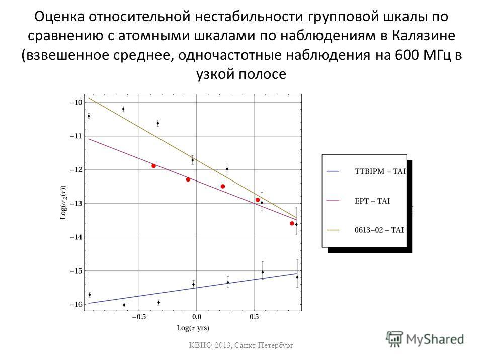Оценка относительной нестабильности групповой шкалы по сравнению с атомными шкалами по наблюдениям в Калязине (взвешенное среднее, одночастотные наблюдения на 600 МГц в узкой полосе КВНО-2013, Санкт-Петербург