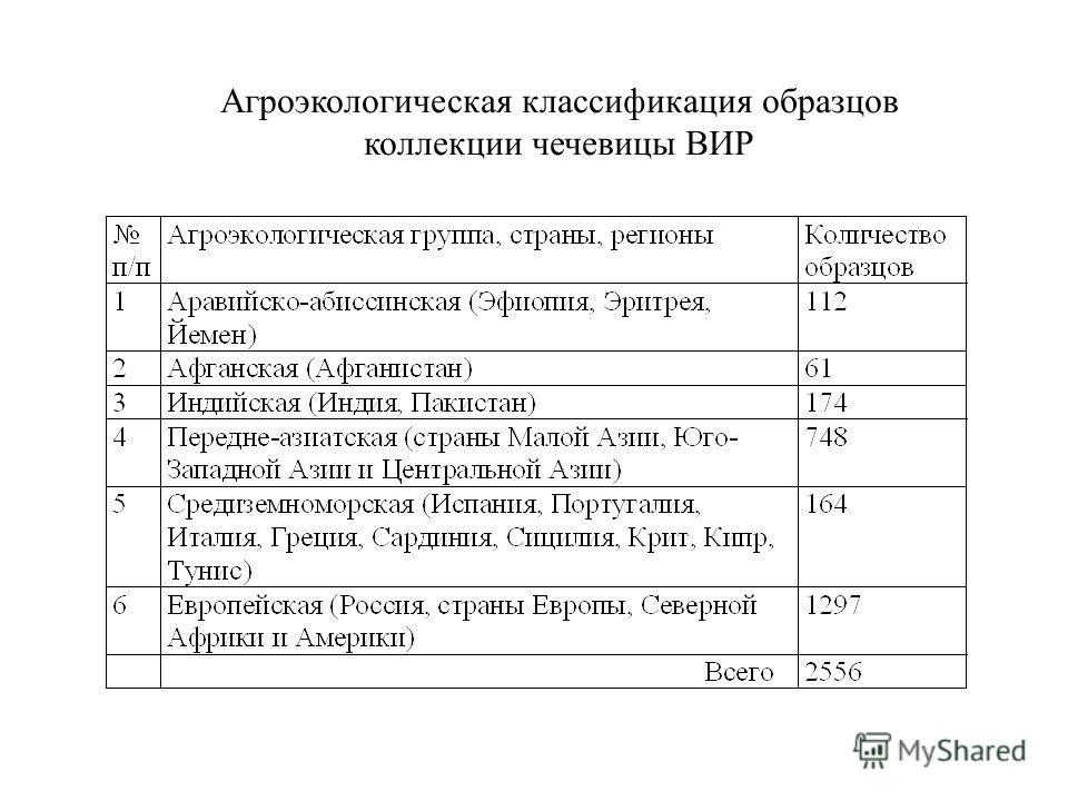 Агроэкологическая классификация образцов коллекции чечевицы ВИР
