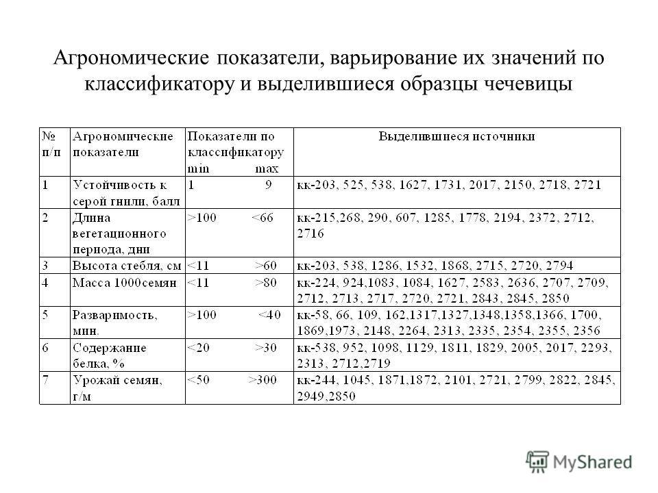 Агрономические показатели, варьирование их значений по классификатору и выделившиеся образцы чечевицы