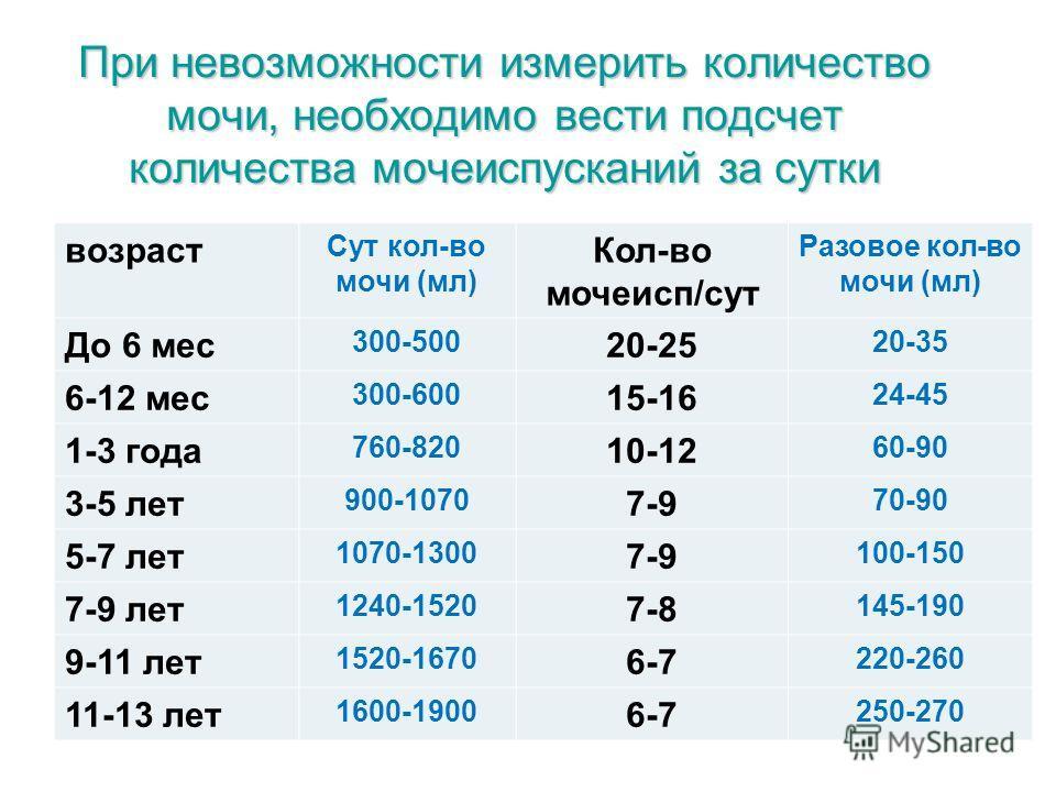 При невозможности измерить количество мочи, необходимо вести подсчет количества мочеиспусканий за сутки возраст Сут кол-во мочи (мл) Кол-во мочеисп/сут Разовое кол-во мочи (мл) До 6 мес 300-500 20-25 20-35 6-12 мес 300-600 15-16 24-45 1-3 года 760-82