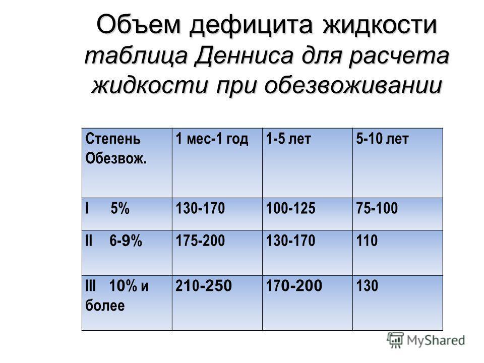Объем дефицита жидкости таблица Денниса для расчета жидкости при обезвоживании Степень Обезвож. 1 мес-1 год1-5 лет5-10 лет I 5%130-170100-12575-100 II 6- 9 %175-200130-170110 III 1 0 % и более 2 1 0 -250 17 0-200 130