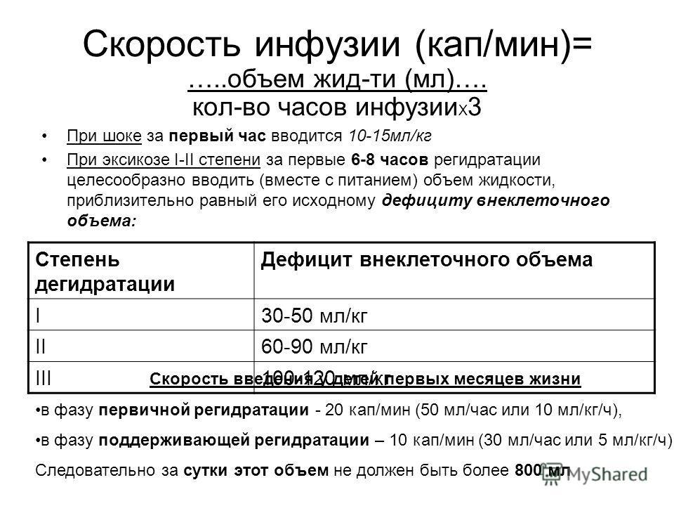 Скорость инфузии (кап/мин)= …..объем жид-ти (мл)…. кол-во часов инфузии Х 3 При шоке за первый час вводится 10-15мл/кг При эксикозе I-II степени за первые 6-8 часов регидратации целесообразно вводить (вместе с питанием) объем жидкости, приблизительно
