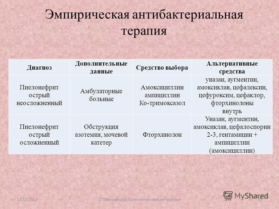 ампициллин или амоксициллин