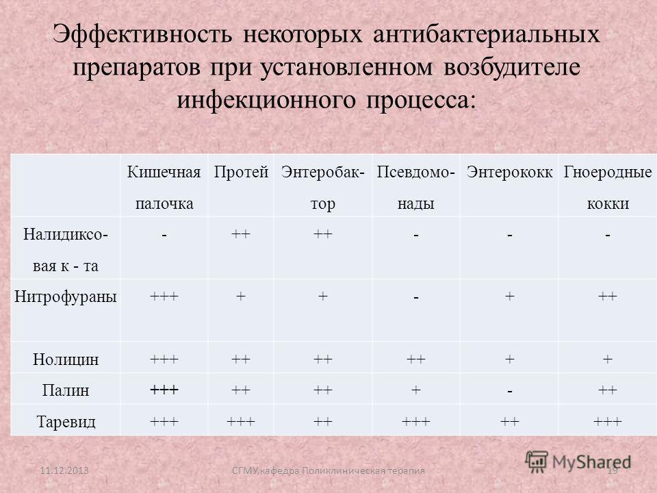 Эффективность некоторых антибактериальных препаратов при установленном возбудителе инфекционного процесса: Кишечная палочка Протей Энтеробак- тор Псевдомо- нады Энтерококк Гноеродные кокки Налидиксо- вая к - та -++ --- Нитрофураны+++++-+++ Нолицин+++