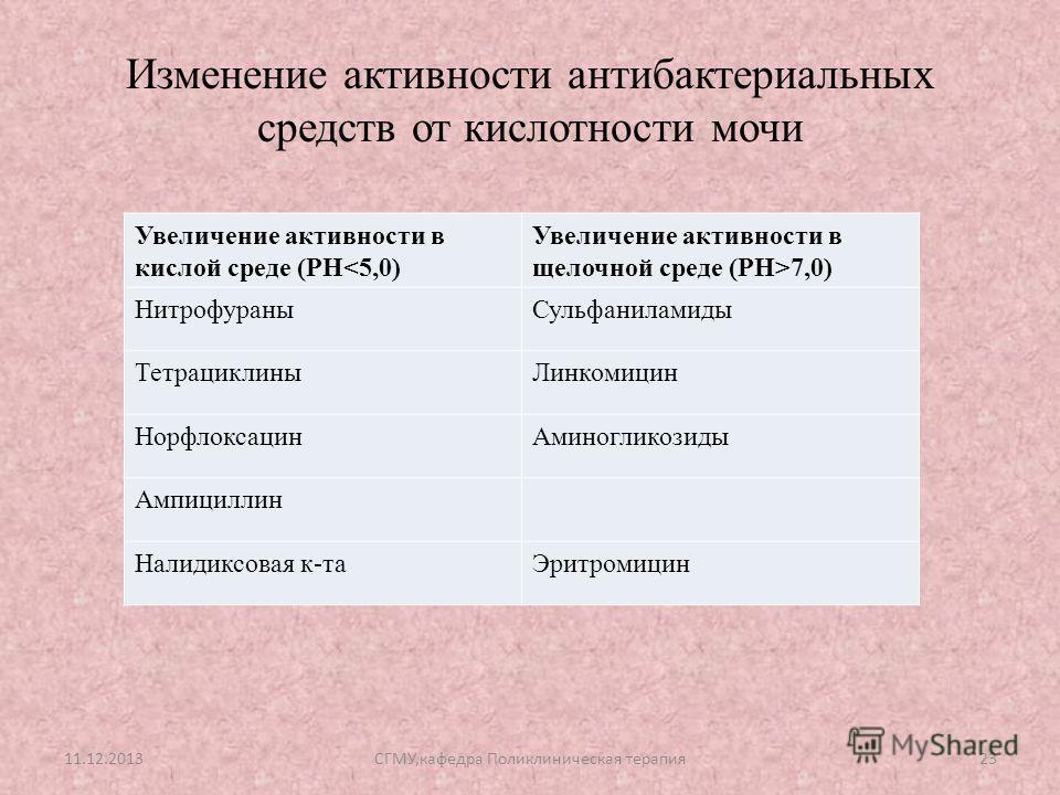 Изменение активности антибактериальных средств от кислотности мочи Увеличение активности в кислой среде (PH7,0) НитрофураныСульфаниламиды ТетрациклиныЛинкомицин НорфлоксацинАминогликозиды Ампициллин Налидиксовая к-таЭритромицин 11.12.201323СГМУ,кафед