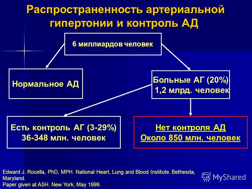 Edward J. Rocella, PhD, MPH. National Heart, Lung and Blood Institute. Bethesda, Maryland. Paper given at ASH. New York, May 1999. Распространенность артериальной гипертонии и контроль АД Распространенность артериальной гипертонии и контроль АД 6 мил