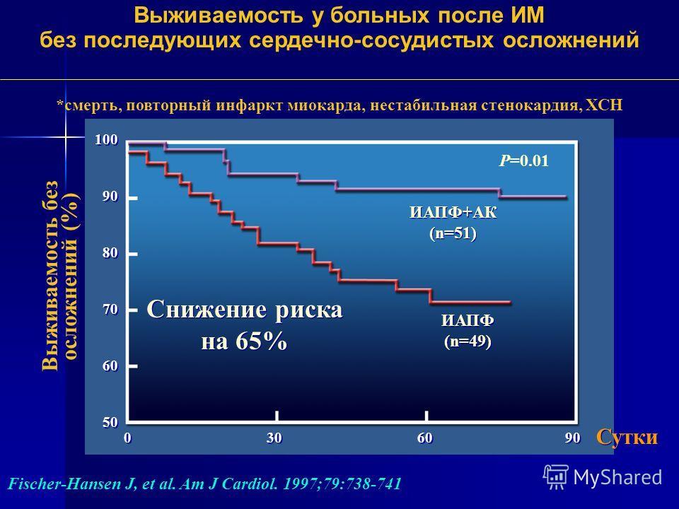 100 90 80 70 60 50 100 90 80 70 60 50 ИАПФ+АК (n=51) ИАПФ (n=49) Снижение риска на 65% 0 30 60 90 Выживаемость у больных после ИМ без последующих сердечно-сосудистых осложнений Выживаемость без осложнений (%) Сутки Fischer-Hansen J, et al. Am J Cardi