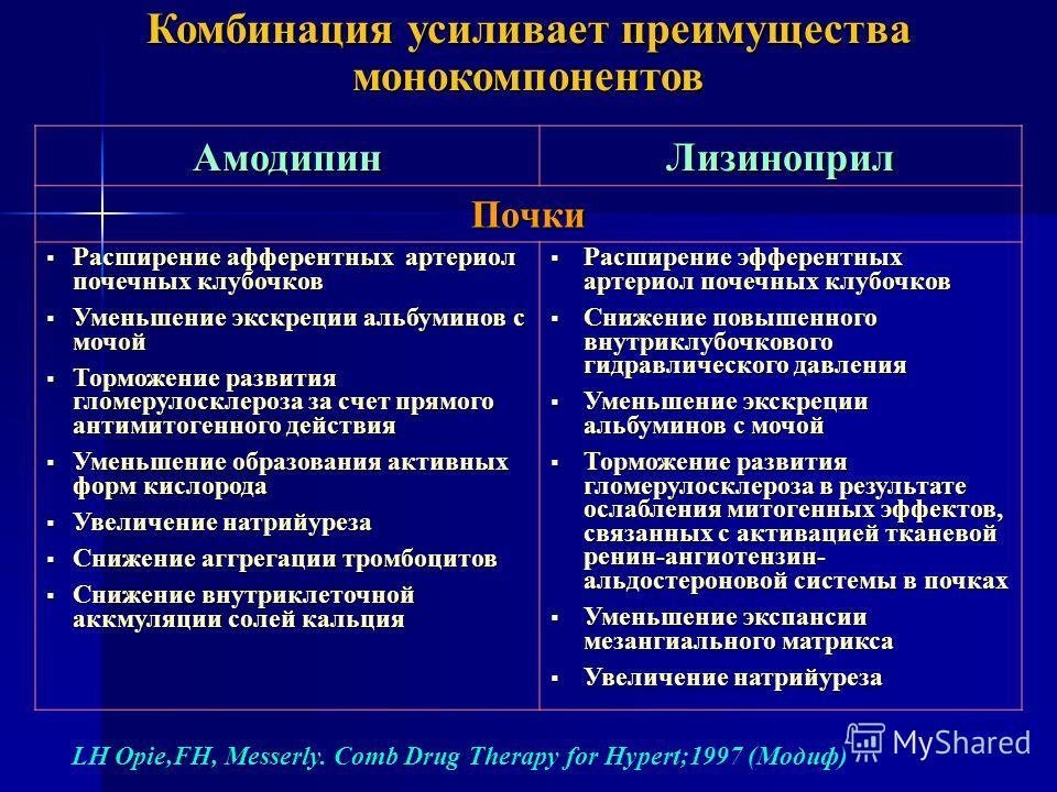 Комбинация усиливает преимущества монокомпонентов LH Opie,FH, Messerly. Comb Drug Therapy for Hypert;1997 (Модиф) АмодипинЛизиноприл Почки Расширение афферентных артериол почечных клубочков Расширение афферентных артериол почечных клубочков Уменьшени
