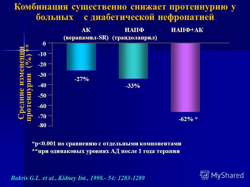 Комбинация существенно снижает протеинурию у больных с диабетической нефропатией Bakris G.L. et al., Kidney Int., 1998.- 54: 1283-1289 АК (верапамил-SR) ИАПФ (трандолаприл) ИАПФ+АК *р